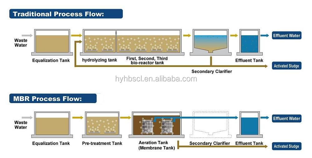sewage treatment mbr & ao system waste water treatment plant mbr membrane  bioreactor
