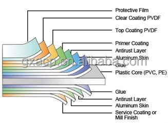 Aluminum composite panel exported to Nigeria
