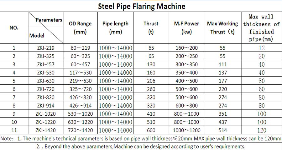 Steel Tube Flaring Tools Hvac Duct Flaring Machine Buy Flaring