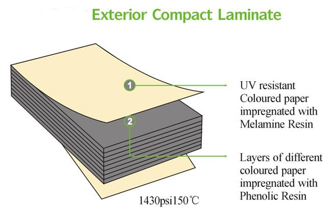 Fundermax Exterior Hpl Facade Caldding Panel Buy