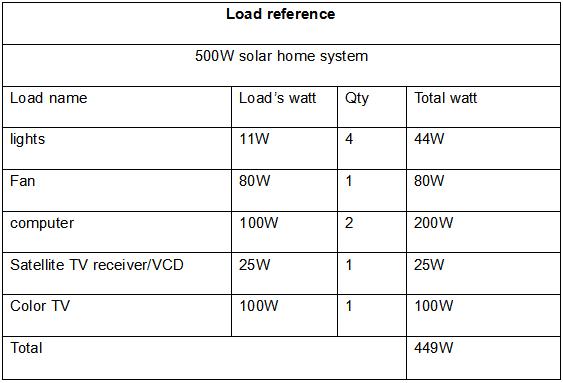 stand alone solar kit whole house solar power system 300w 500w 1000w solar panel kit