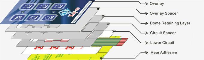Heat Resisting EL Backlight Membrane Switch