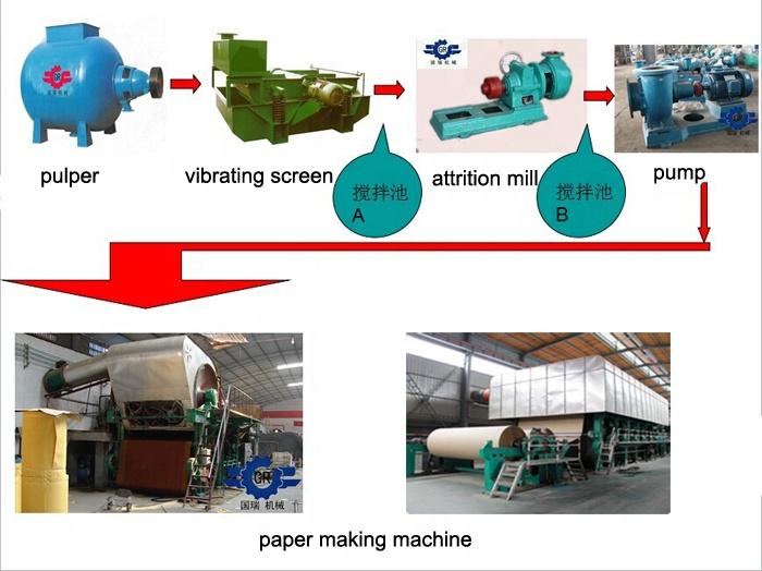 kraft paper machine flow chart.jpg