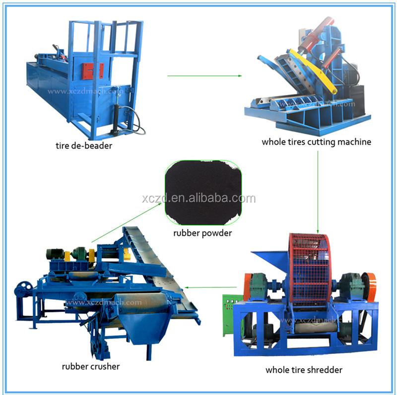 Rubber recycling machine Scrap tire crushing machine waste rubber crusher machine.jpg