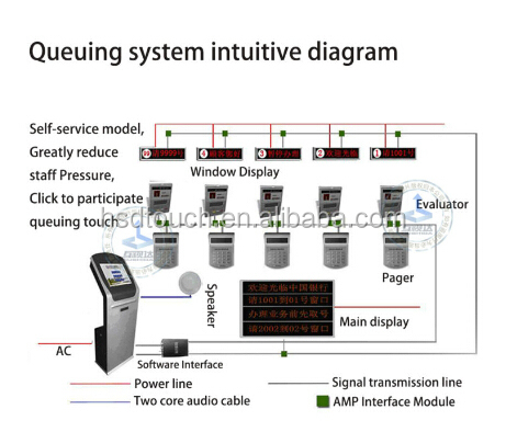 17inch Queue Management System In Software Best Price ...
