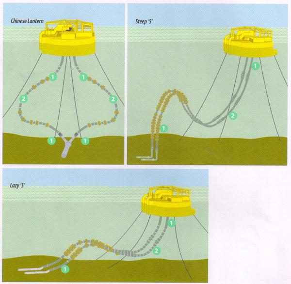 submarine hose