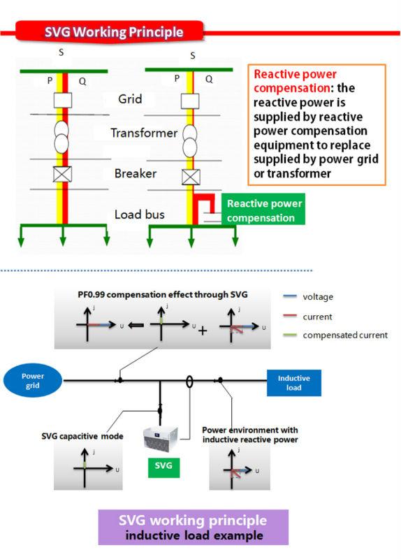 Electric Arc Furnace Static Var Compensator Best Sale Light Weight ...