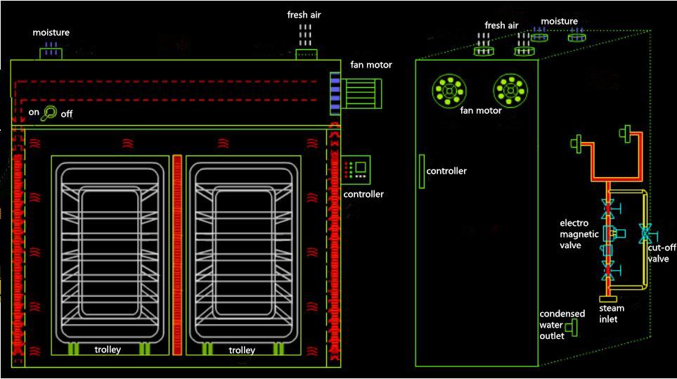Industriel à air chaud en acier inoxydable armoire sèche-linge boeuf séché machine de séchage déshydrateur de fruits