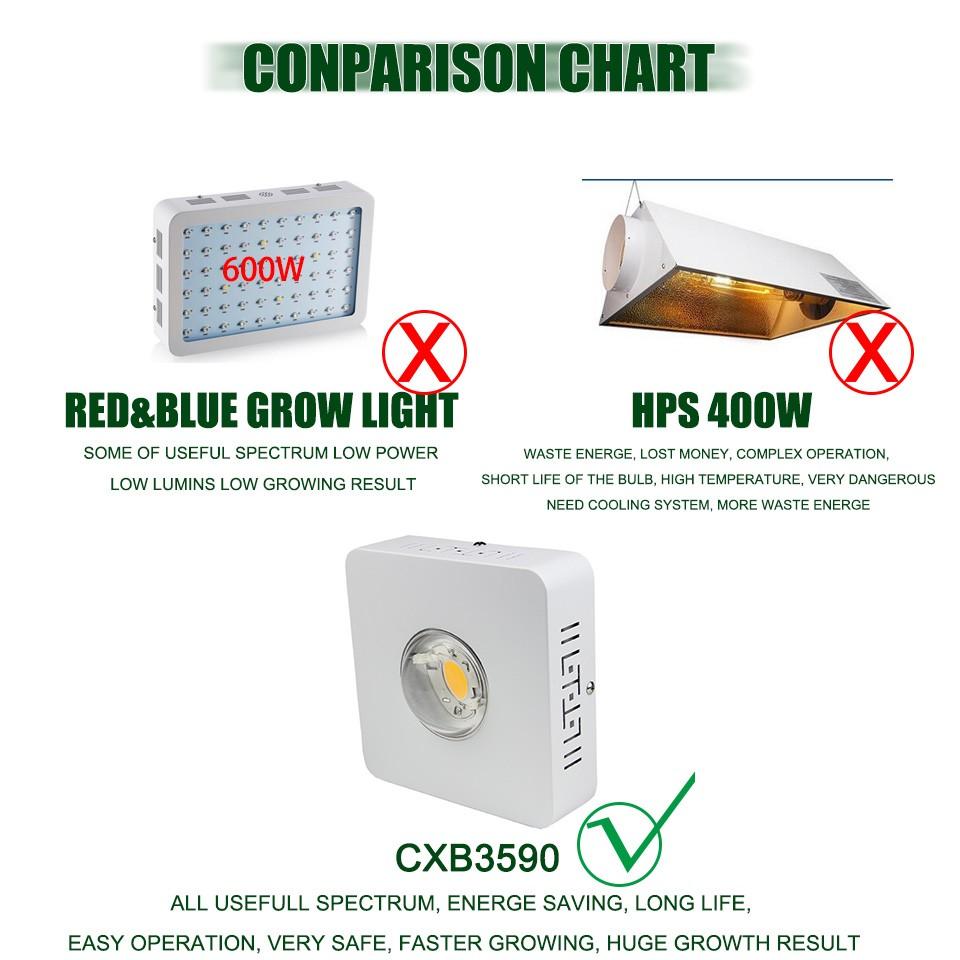 Panda Grow 100w Led Homemade Plant Lights - Buy High Quality Panda ...