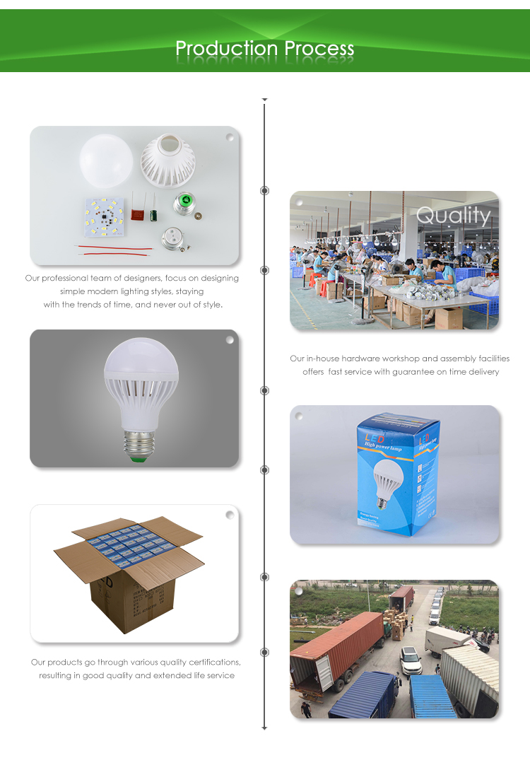 eco friendly led bulbs