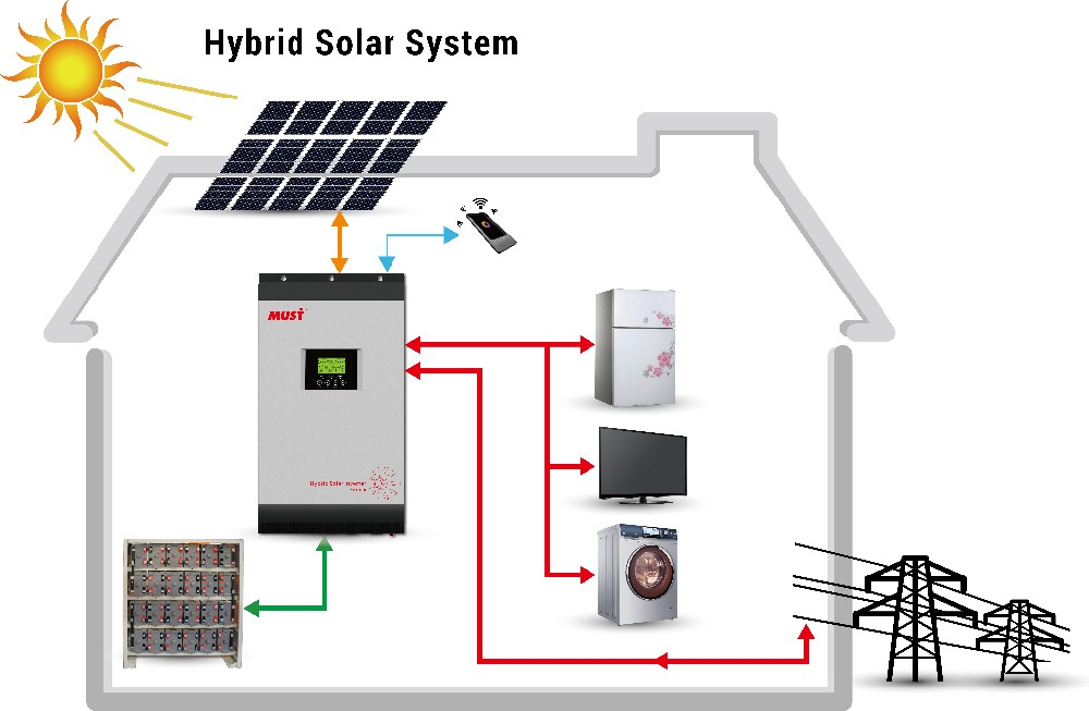 Hybrid Solar Inverter With Mppt Charge Controller On Grid
