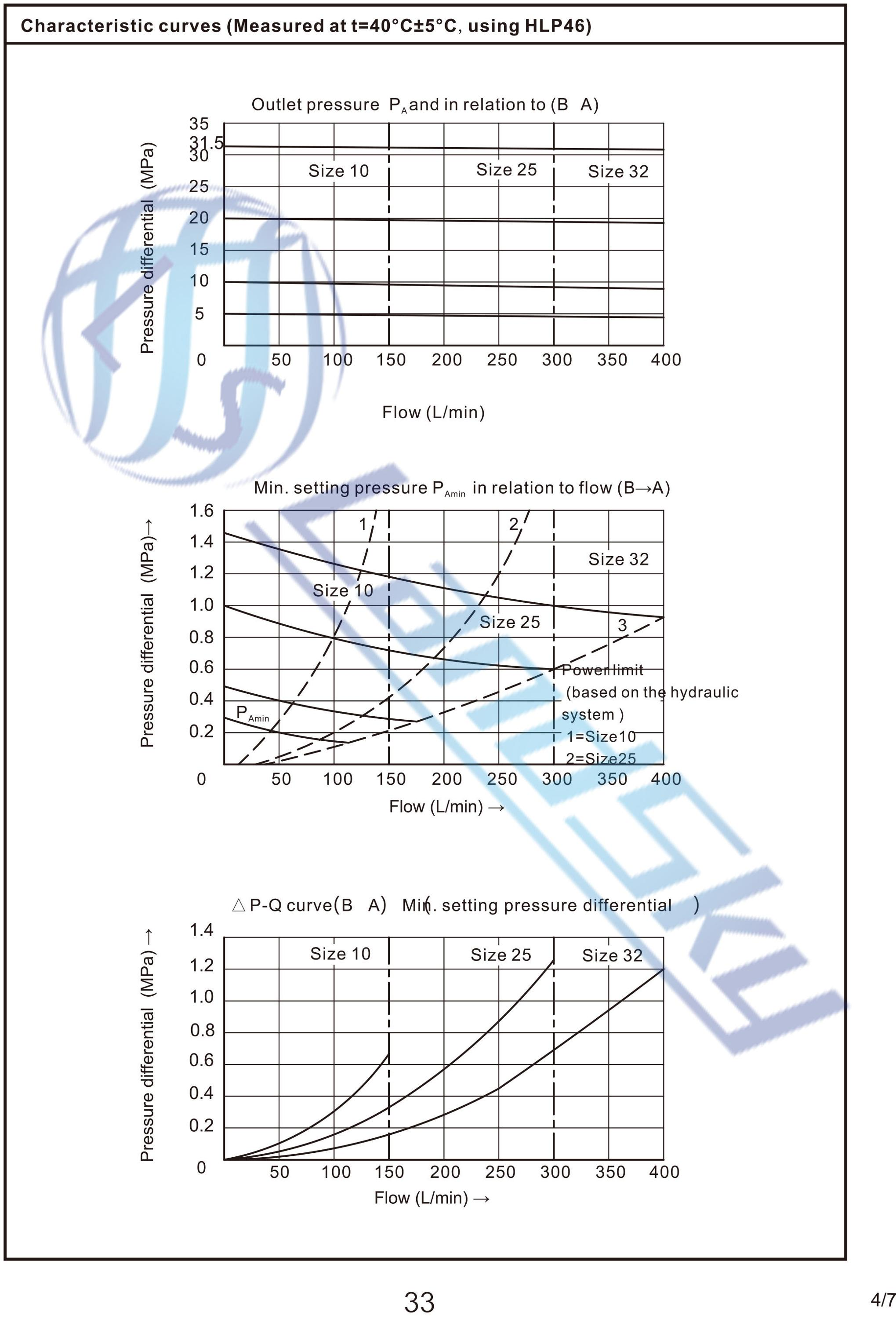 Hydraulic valve symbol images symbol and sign ideas landsky hydraulic pilot operated pressure reducing check valve landsky hydraulic pilot operated pressure reducing check valve biocorpaavc