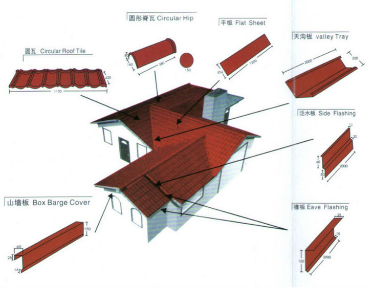 Water proof and fire resistant metal material and plain for Fire resistant roofing