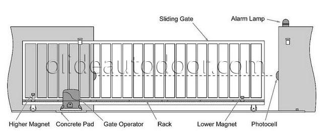 Automatic Sliding Gate Opener Sliding Gate Operator