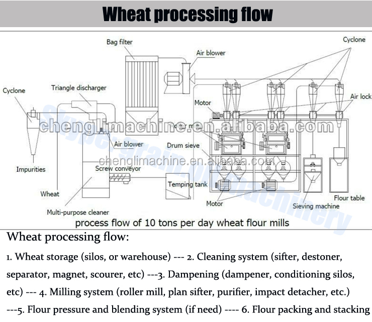 Iso Bv Certified Automatic Wheat Flour Flow Chart Buy