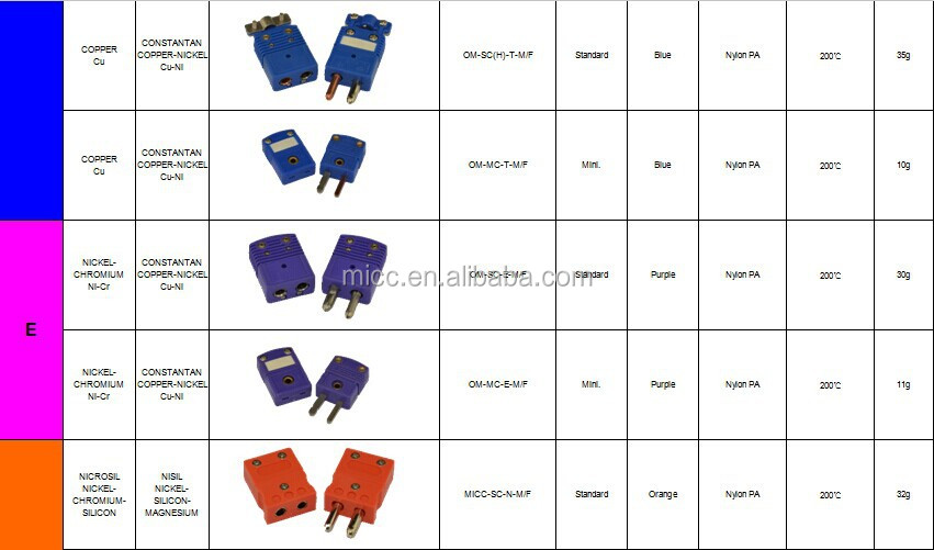 Omega Thermocouple Type T : Micc omega t type thermocouple connector female and male