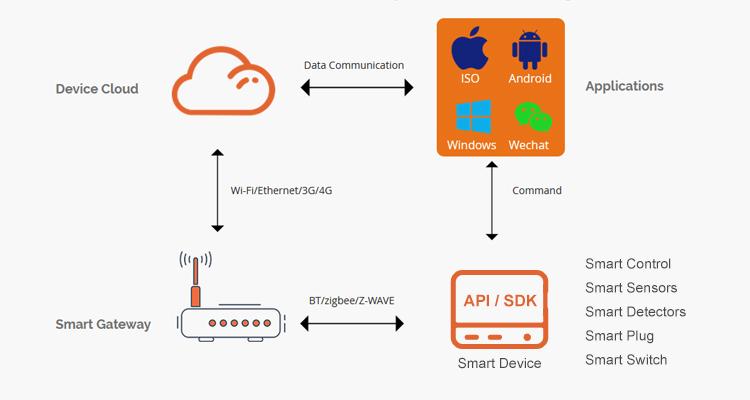 Support private platform docking Aluminium alloy Biometric Password Fingerprint Scanner Lock Cylinder