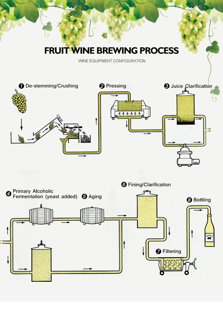 Vino a fini commerciali delle attrezzature per fabbricare vino fermentazione serbatoi