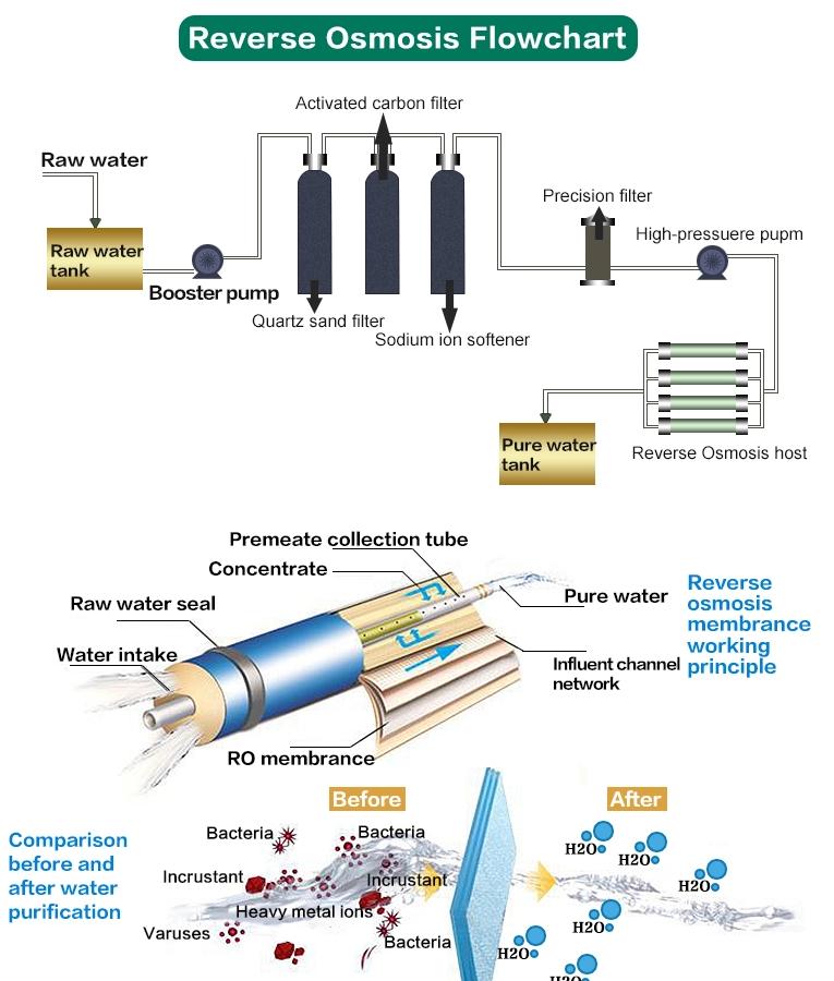 Коммерческих RO питьевой воды завод обратного осмоса очиститель воды оборудование для опреснения воды машины