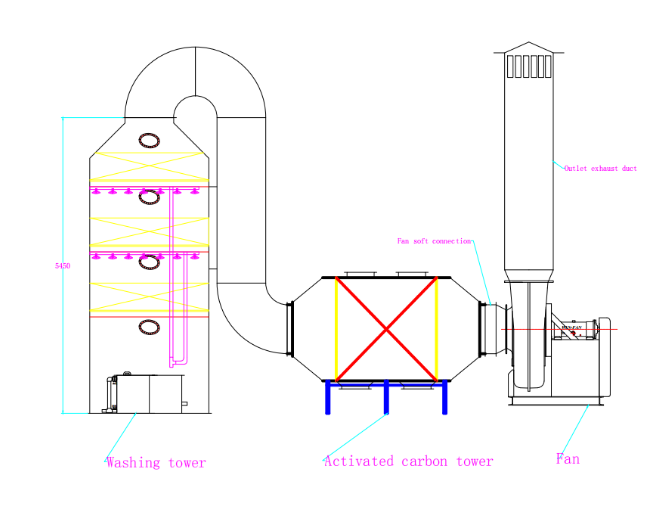 タワーガススクラバーガス処理ウェットスクラバー