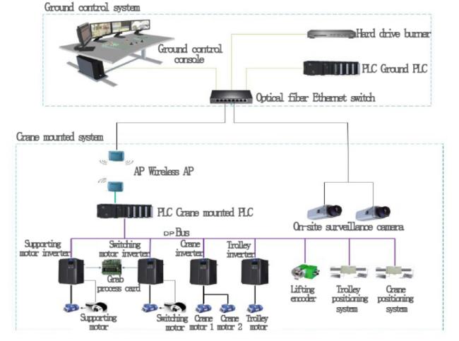 Smart automation overhead bridge Crane in Intelligent Storage