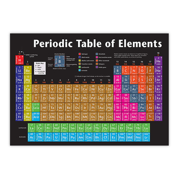 PVC Paper Chemical Element Periodic Table Posters Kids Bedroom Study Materials Poster Motivational Poster