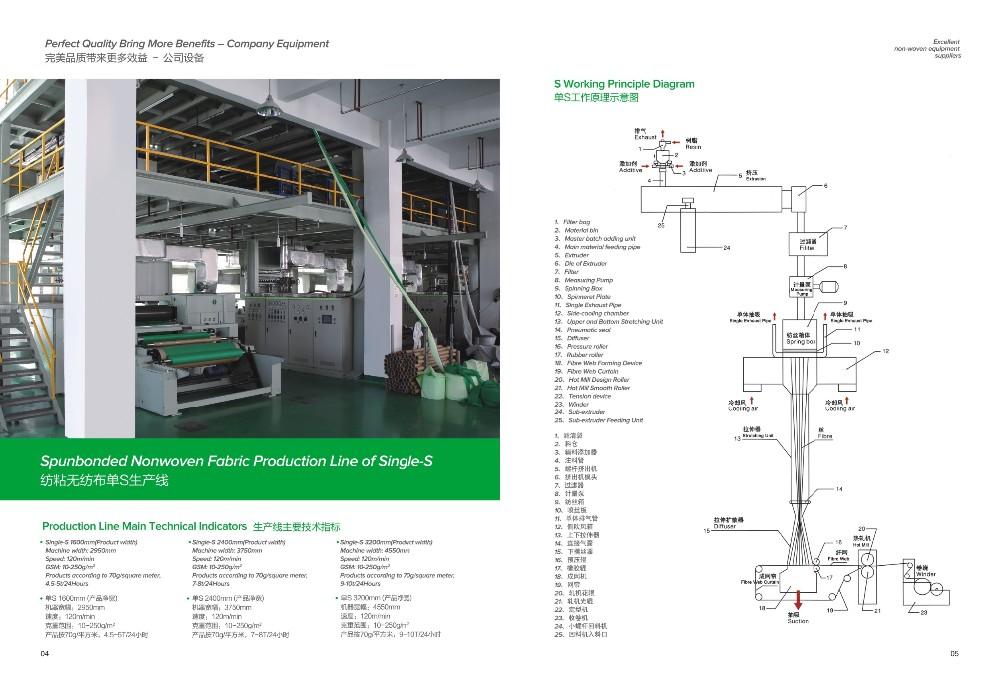 PP S Non сплетенная ткань делая машину, автоматических ПП нетканые производственной линии