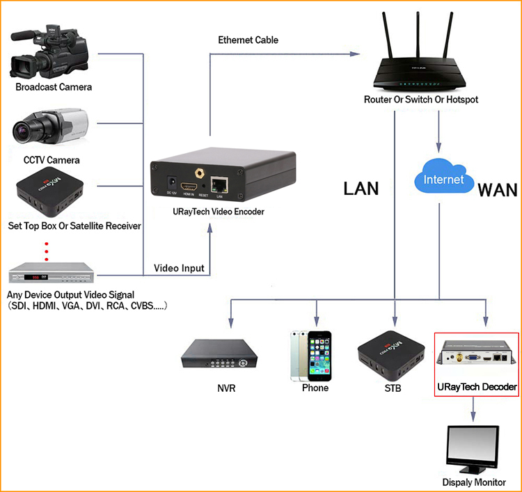 URay HEVC H.265 H.264 HDMI Video Encoder Transmitter Live Broadcast Encoder Support RTSP RTMP For Live Streaming