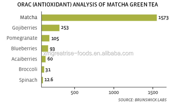 Hot Selling Reliable Safe Organic Green Tea Powder Japanese Matcha - 4uTea | 4uTea.com