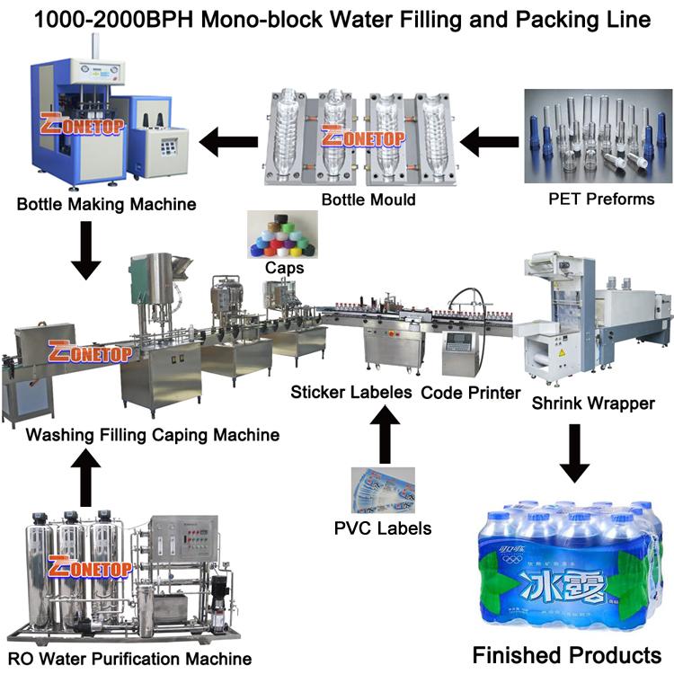 FOB גואנגזו מחיר מלא סט מלא אוטומטי קטן בקנה מידה לחיות מחמד פלסטיק שתיית בקבוק מים מינרליים מכונת