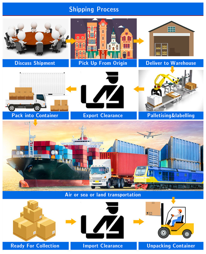 Local cheap and convenient International Logistics directly to Australia/New Zealand fast and reliable DDP and Amazon