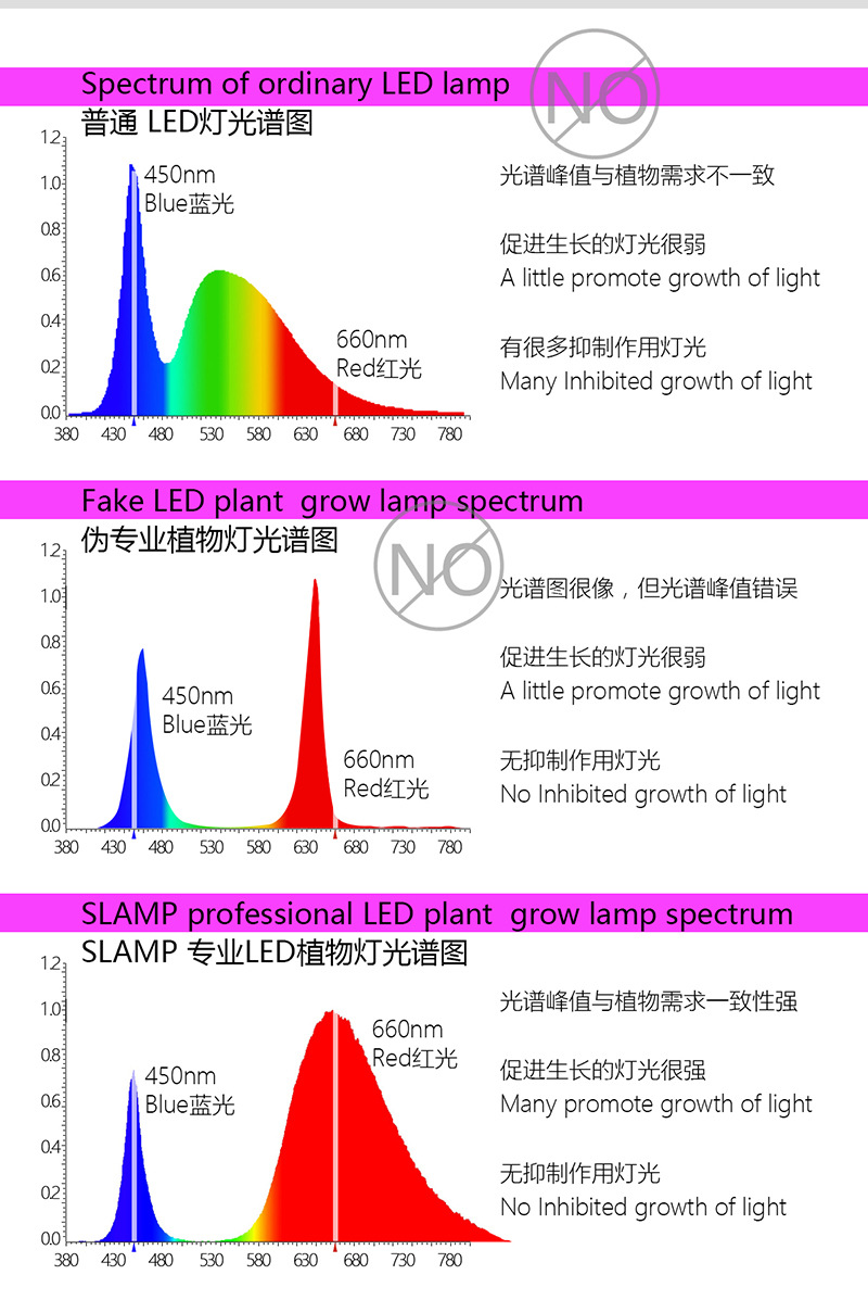 Green House 0.6m 0.9m 1.2m 1.5m 9w 12w 18w 22w Full Spectrum Integrated T8 18-19W Led Grow Light Tube