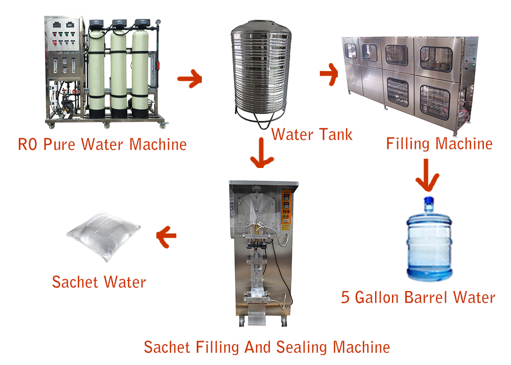 product-Solar Water Purification Systems Powered Filtration Purifier Unit Based Energy Power Plants -2