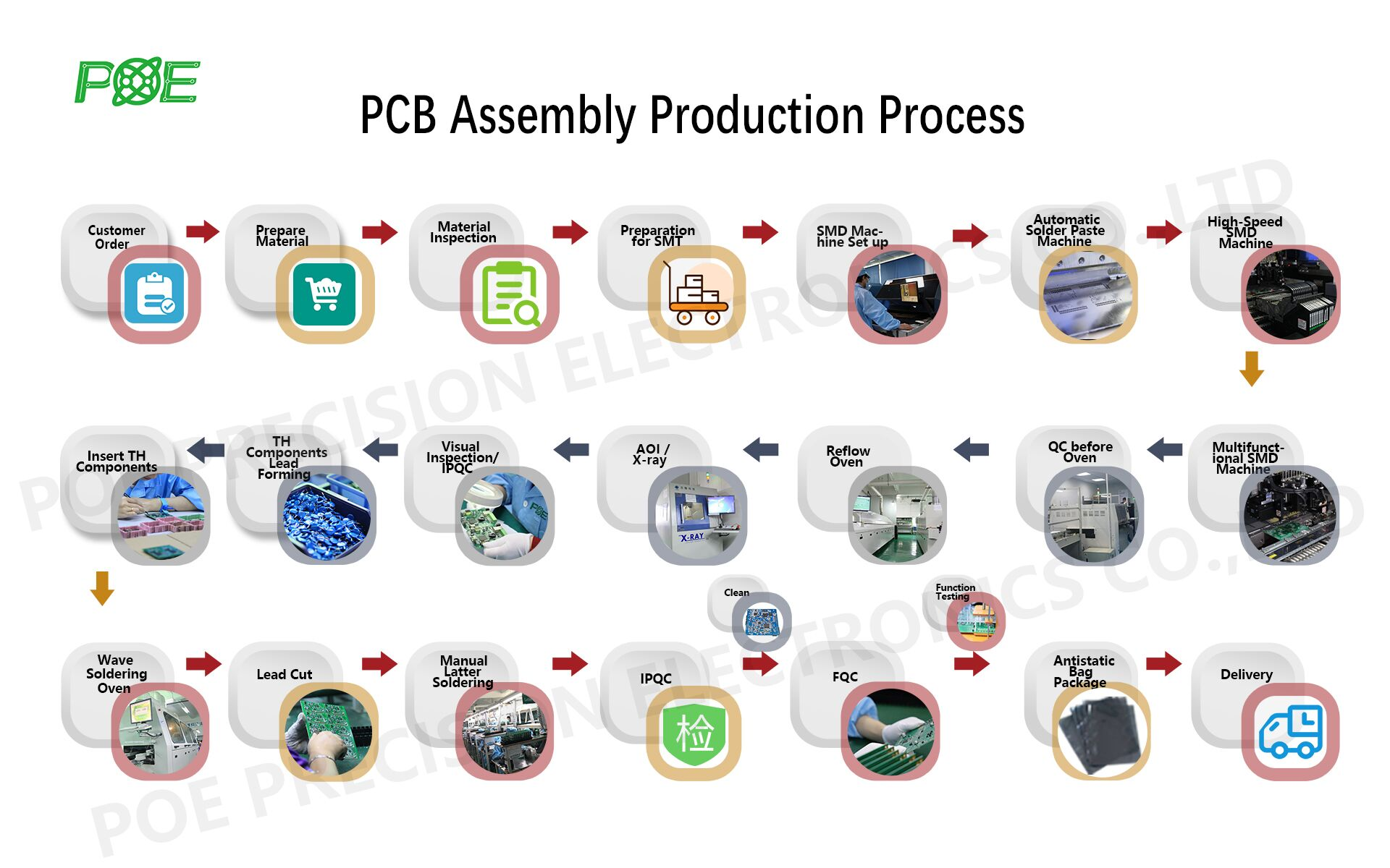 OEM PCB Board Assembly PCB & PCBA Manufacturer in China