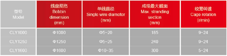 High quality 1600-1+3 planetary type laying up machine for stranding power cable control cable