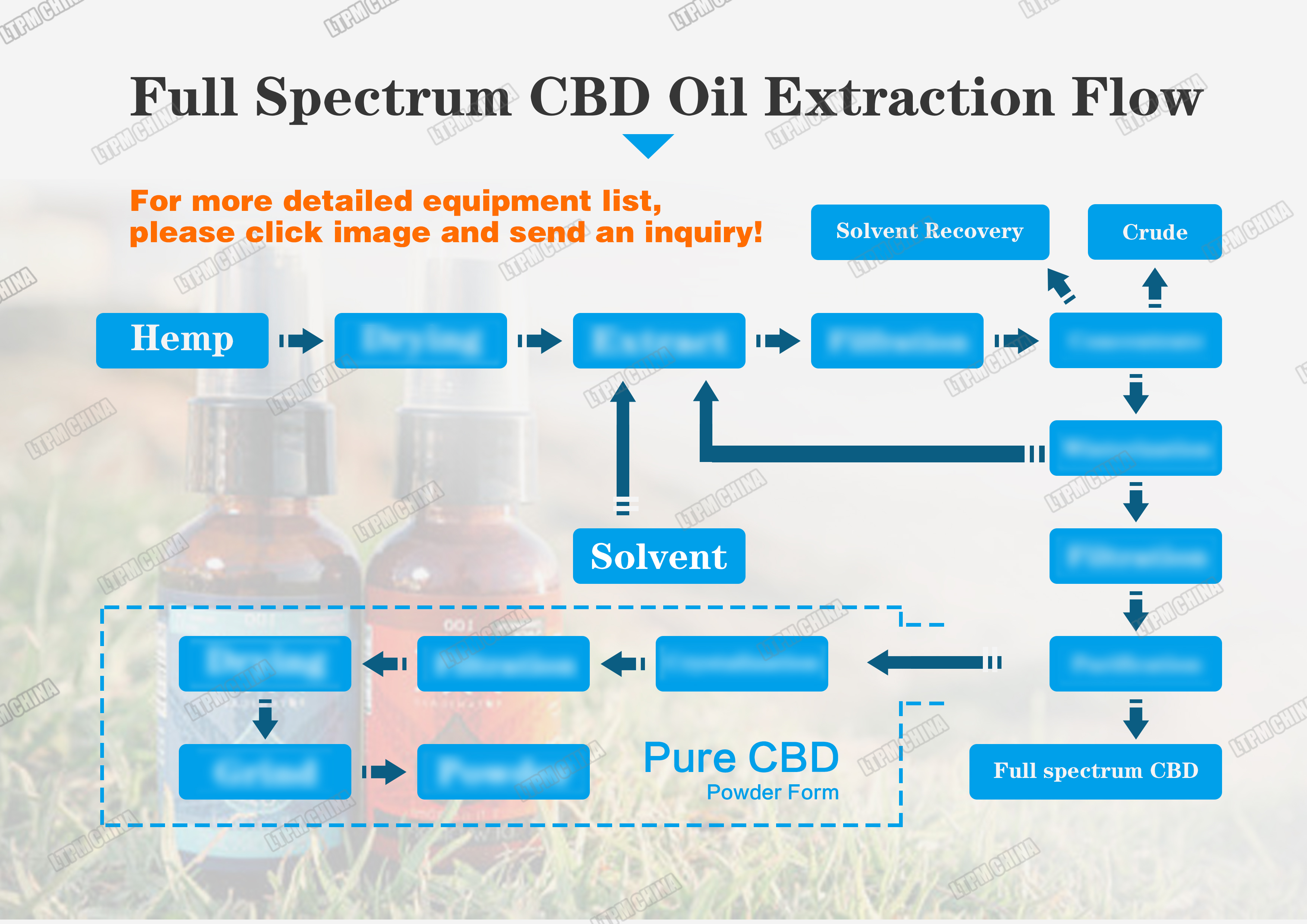LTDH-1000 उच्च दक्षता सन तेल निष्कर्षण मशीन, सन तेल चिमटा