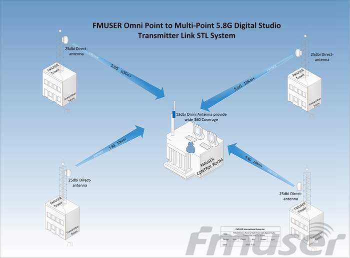 FMUSER 4 Point Sent to 1 Station 5.8G Digital HD Video STL-DSTL-10-4 HDMI-4P1S