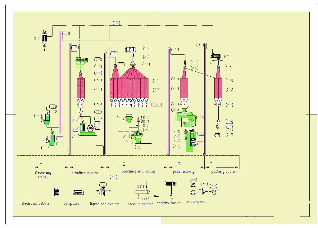 The design of Pellet Feed Production Line