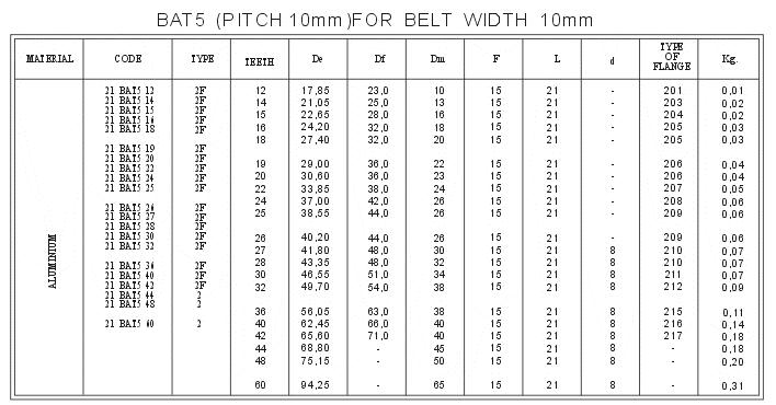 Metric Pitch for AT Belts