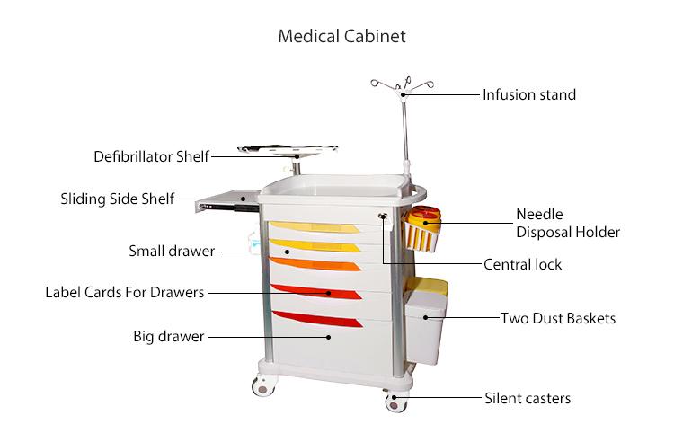 Тележка медицинская тележка