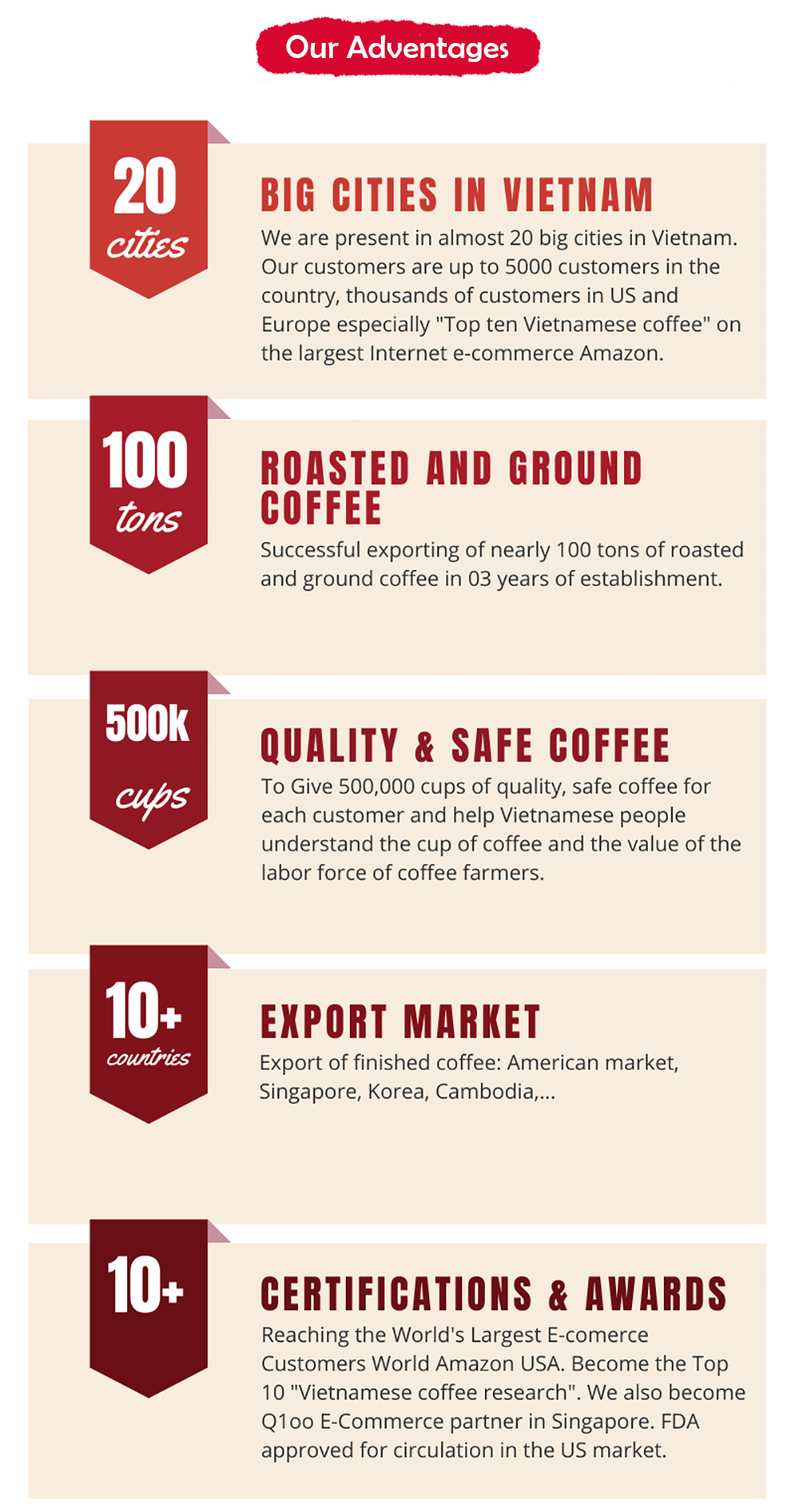 Best Quality Factory Price Vietnamese Arabica Blend Coffee OEM, FDA,