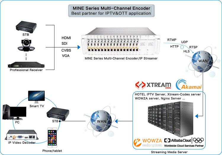 Mpeg-4 AVC H.264 hdmi to IP ethernet iptv video hardware encoder