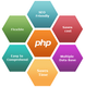 PHP social network app development services