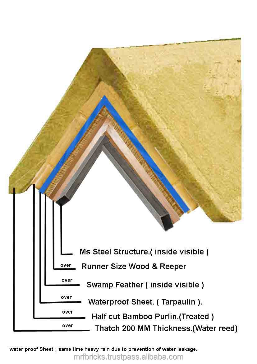 Thatch House Cost In Pune Green Houses Roofing Product On Alibaba