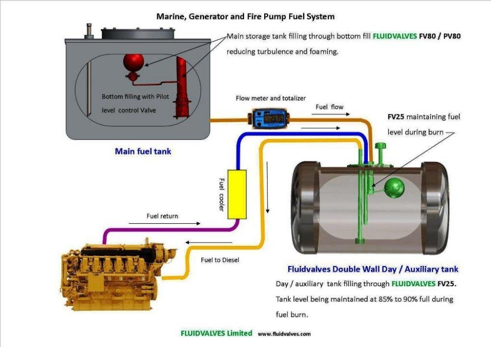 Diesel Fuel Day Tank