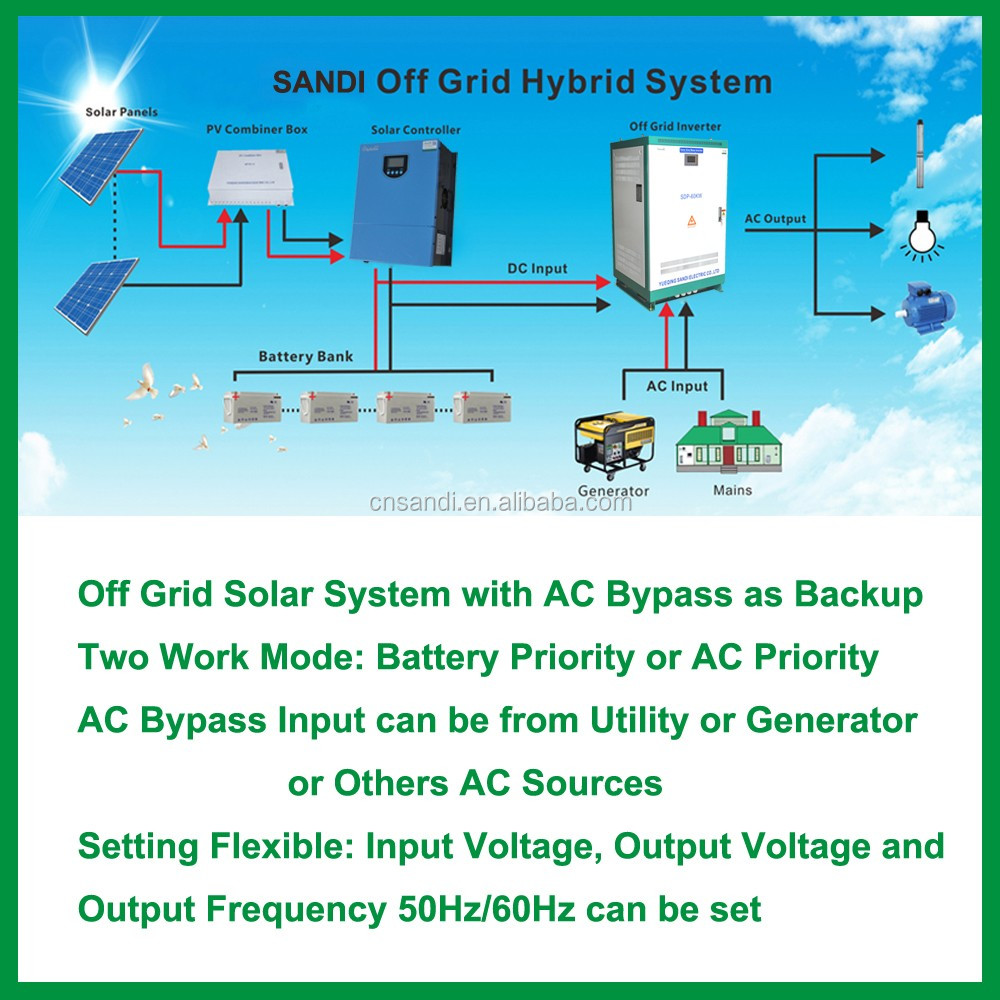 Isolated 10kw Off Grid Solar Panel Kit Power Plant For House Farm