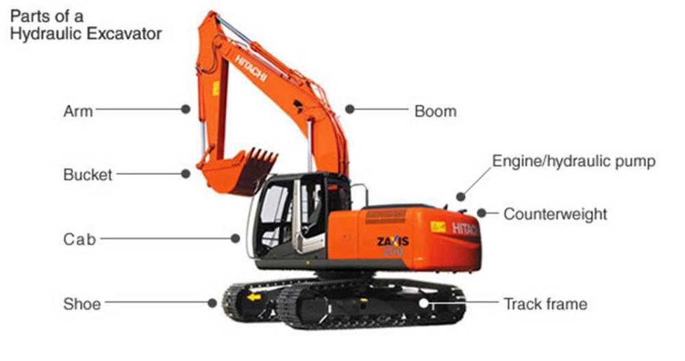 The Importance of Hydraulic Excavator in Construction Industry — Steemit
