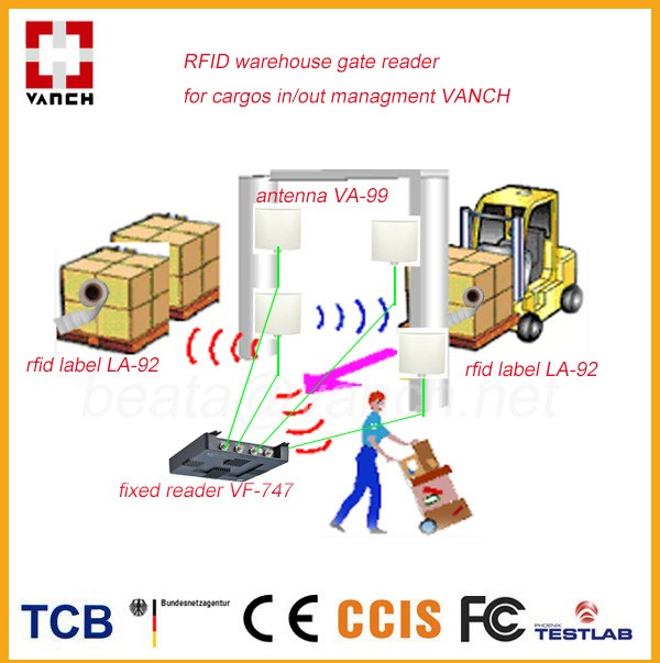 rfid scope and limitation Rfid stands for radio frequency identification the scope of rfid in india information technology essay print reference conclusions & limitations bibliography.