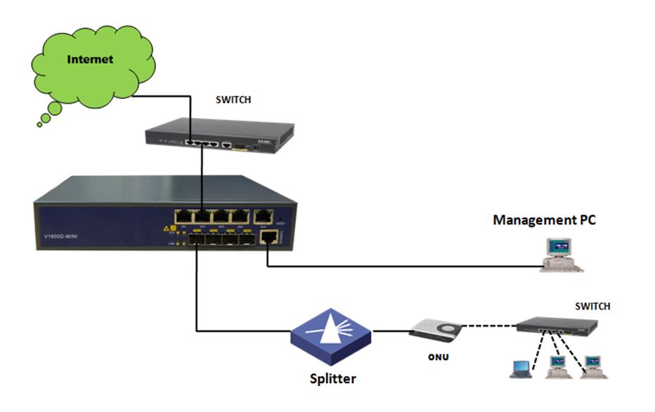 layer 2 4PON ports MINI size GEPON EPON OLT