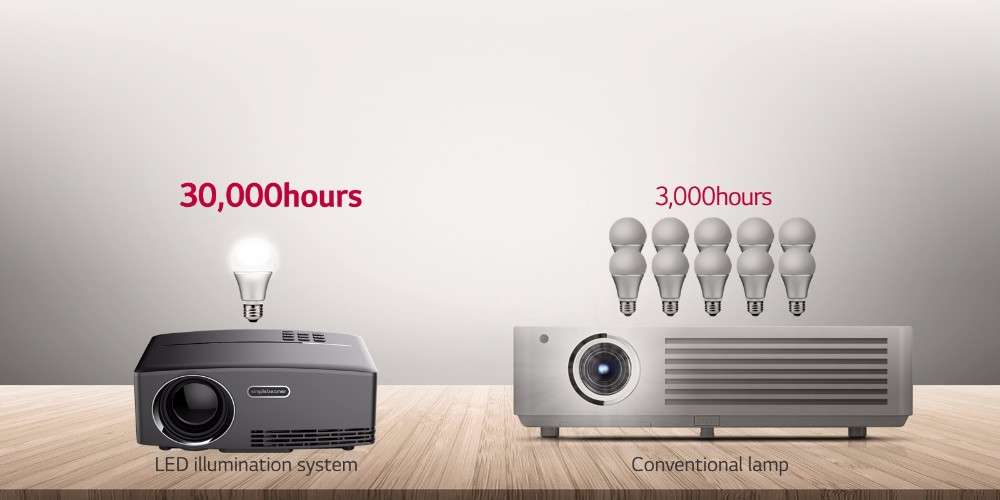 New arrival GP80 1800lumens, magical sense of vision simplebeam projector,vivibright new 480P Portable LED Projector
